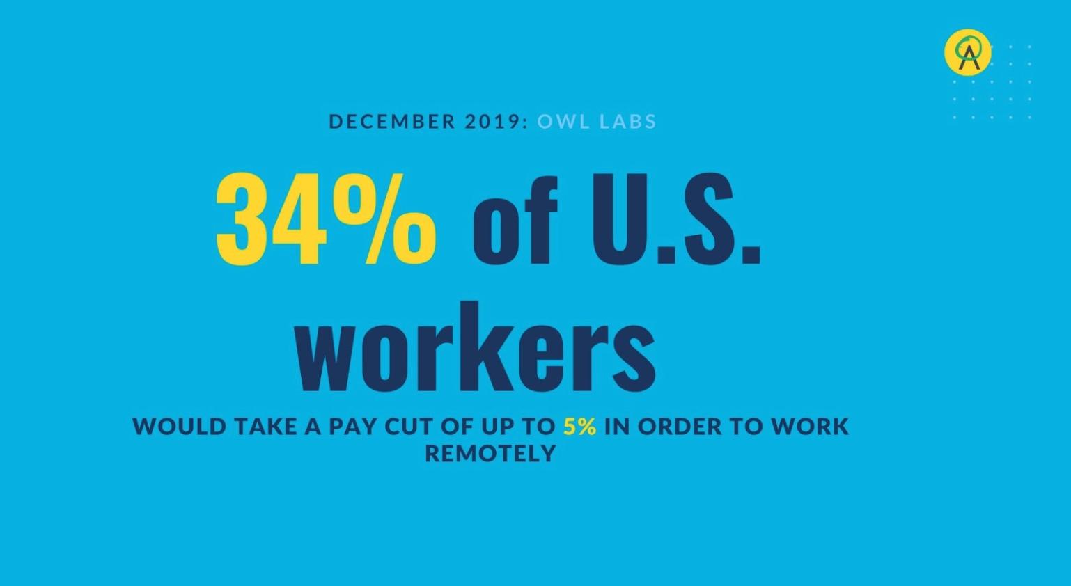 Remote work stat