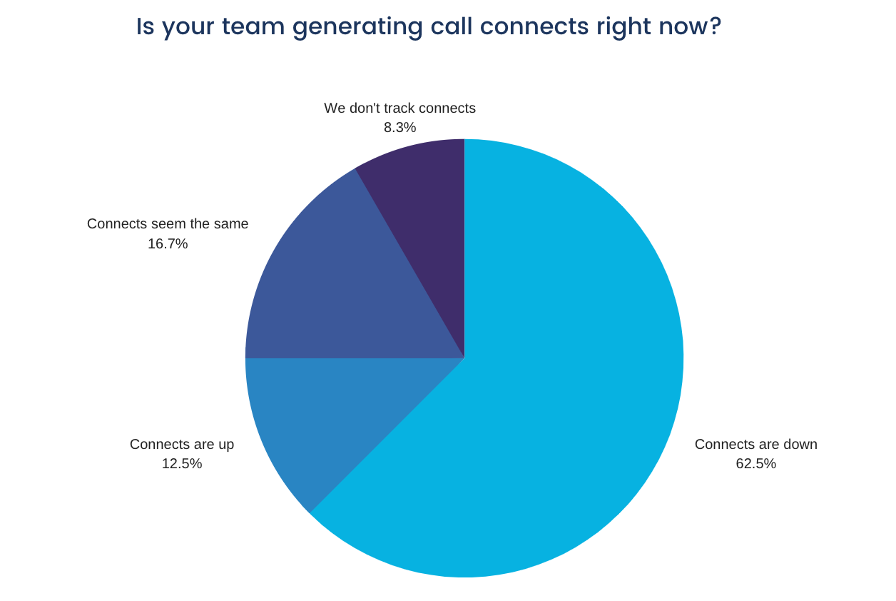 Call connects graph