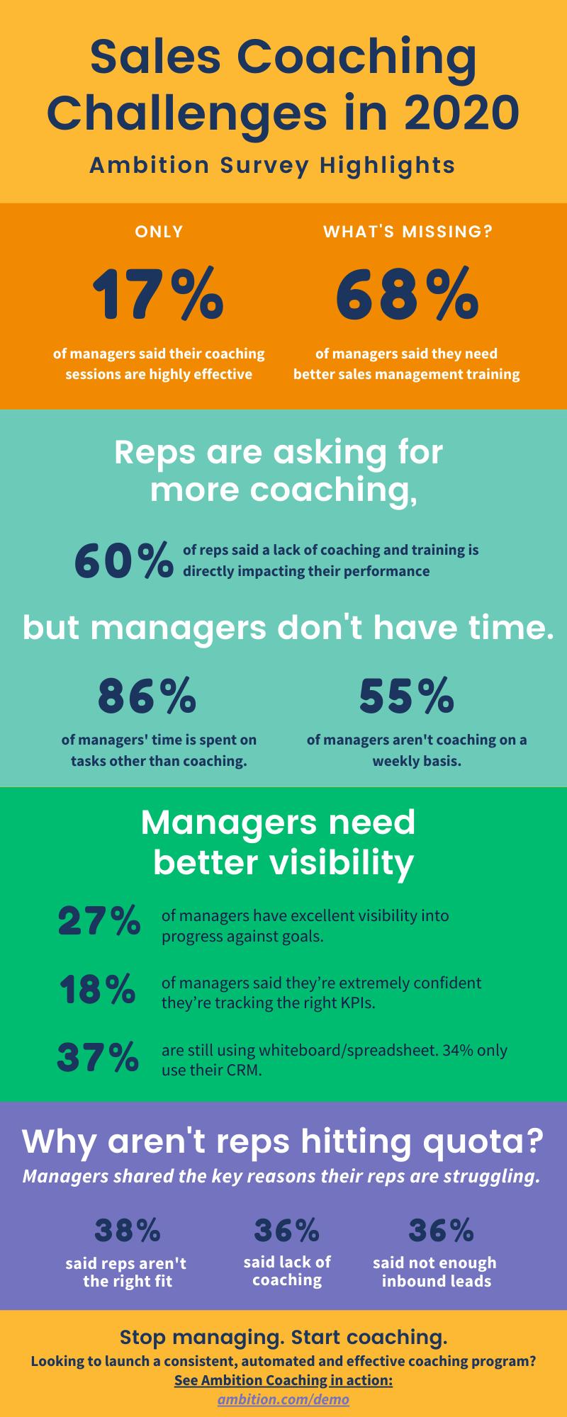 Sales coaching challenge infographic