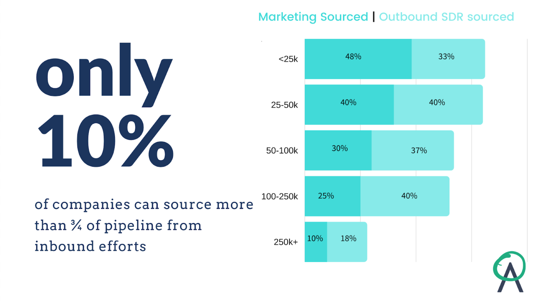 Graphic showing inbound and outbound sales pipeline created