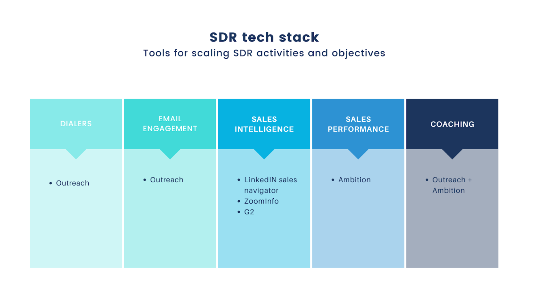 Graphic of sales development technology stack