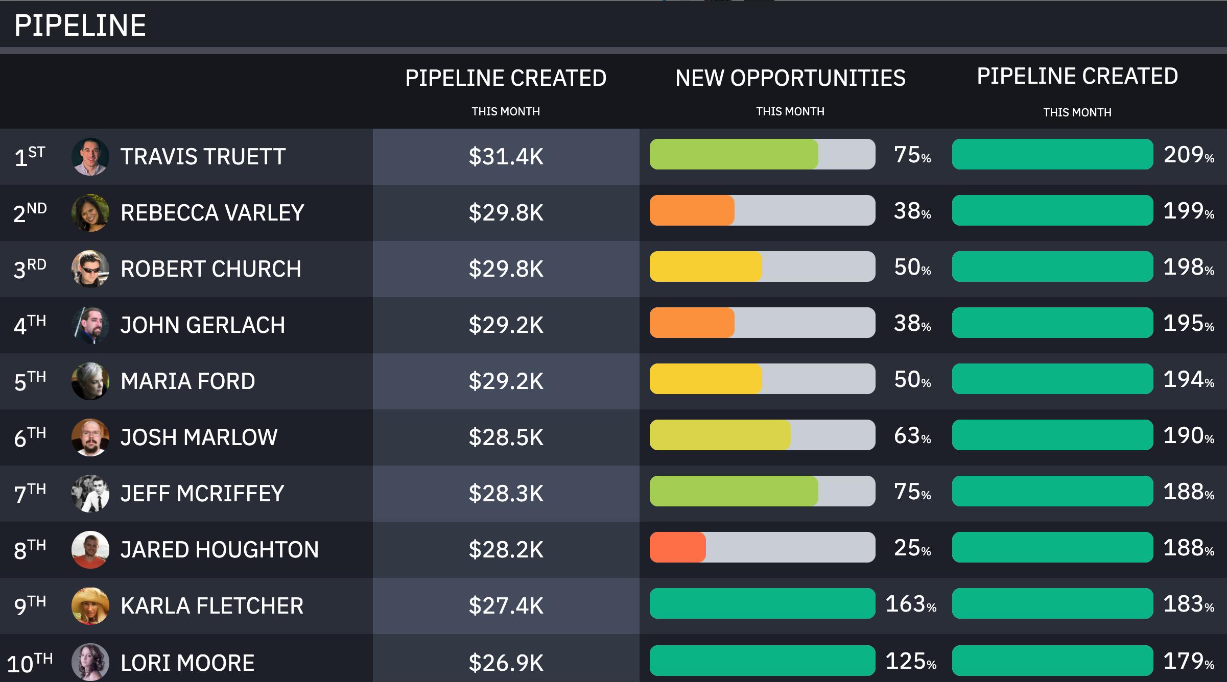 pipeline metric
