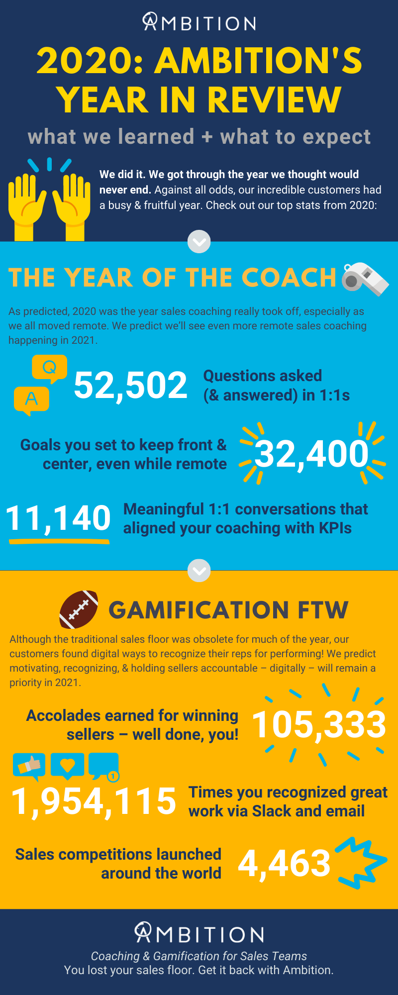2020: Ambition's Year in Review Infographic